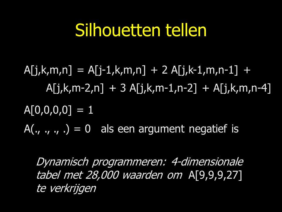 Silhouetten tellen A[j,k,m,n] = A[j-1,k,m,n] + 2 A[j,k-1,m,n-1] +